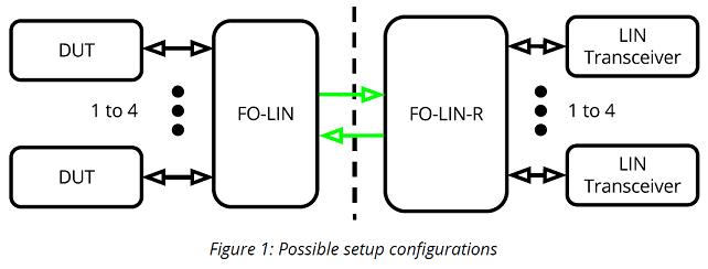 FO-LIN & FO-LIN-R - EM Hardened LIN Transceiver Link