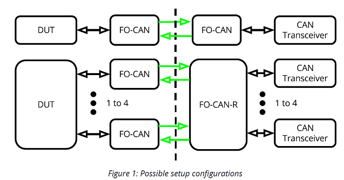 FO-CAN & FO-CAN-R Fiber-Optic Systems CAN Link SETUP