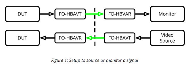 FO-HBAVT-&-HBAVR-SETUP