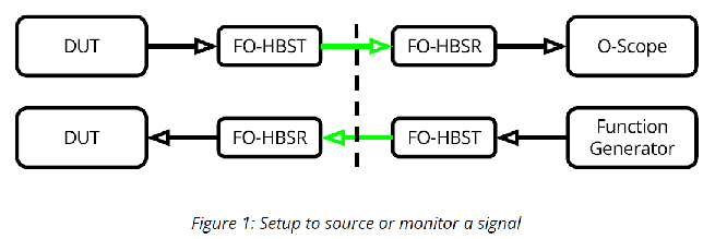 FO-HBST - HBSR - Fiber-Optic Systems 1 MHz Analog Link
