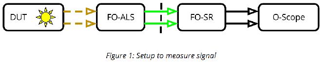 FO-ALS & FO-SR-04 - EM Hardened Analog Light Transmitter System
