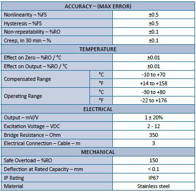 LWHP18 - M5 à M100 - 5 à 5000 kN - Capteur de force en rondelle - 5 kN à 5000 KN - IP67
