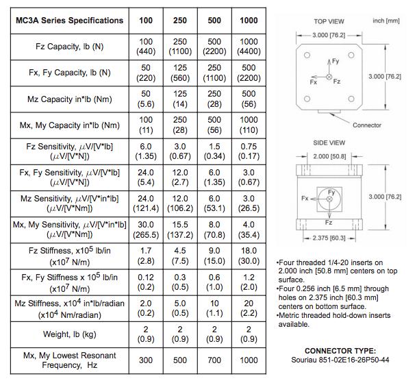 Balance de force 6 composantes