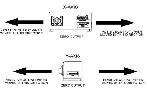 instrumentation pour surveillance d'ouvrage