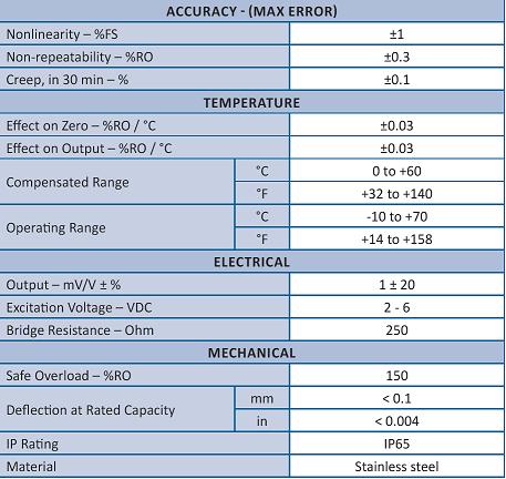 LWCF - M6 à M53 - 15 à 1500 kN - Capteur de force rondelle de précision - 15 kN à 1500 kN