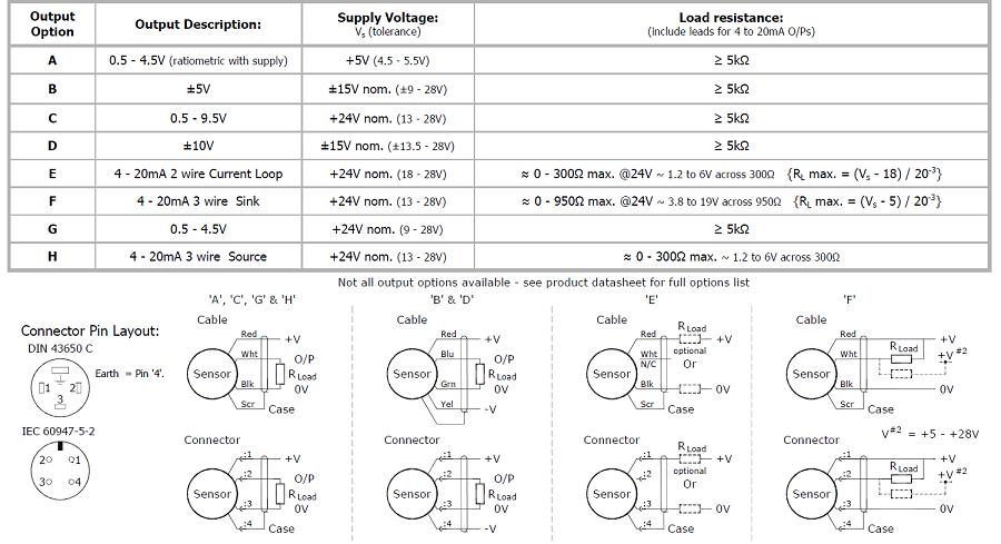 Capteur de déplacement inductif linéaire