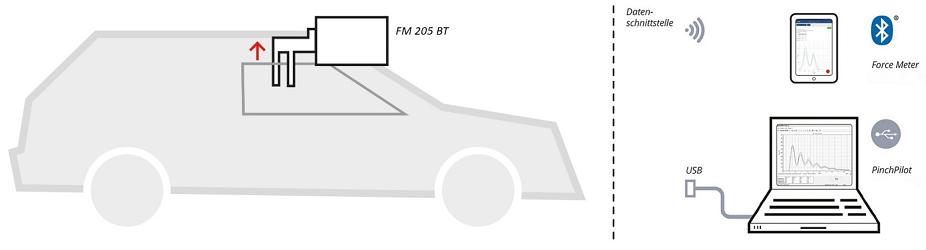 mesure de force de fermeture vitres électriques